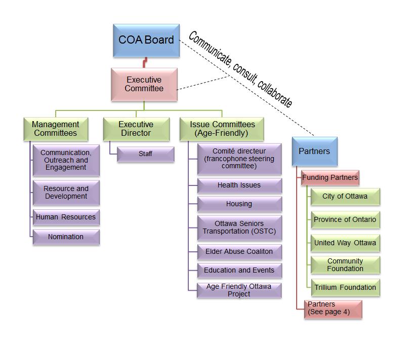 The Council on Aging of Ottawa - COA Organizational Chart